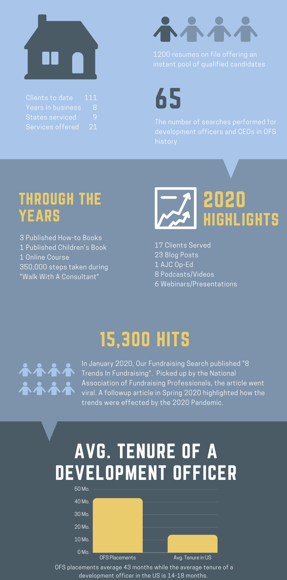 Our Fundraising Search Infographic